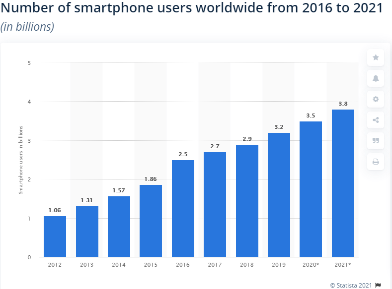 mobile-users-stat